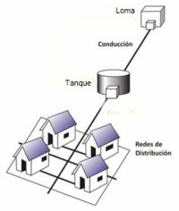 El Ayuntamiento de Villa Jaragua estudia ampliación acueducto
